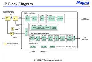 地上波デジタル復調(ワンセグ)のブロック図