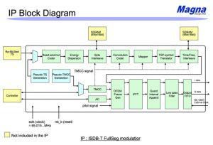 地上波デジタル変調(フルセグ)のブロック図