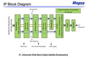 4K8K高度広帯域BS変調のブロック図