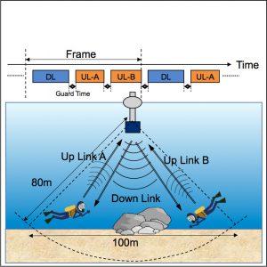 超音波OFDM・時分割双方向通信による海中での無線通信エリアの構築