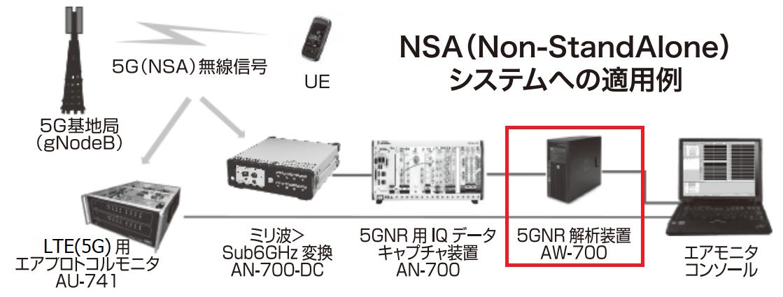 5GNR解析装置 AW-700