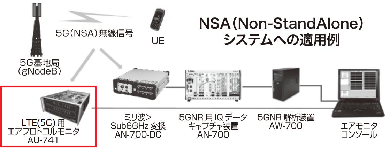 LTE(5G)用エアプロトコルモニタ AU-741